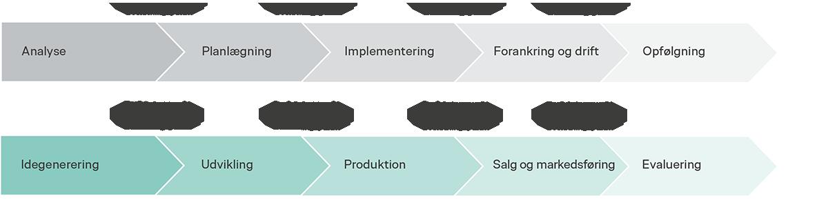 Projektfaser for forskellige typer projekter