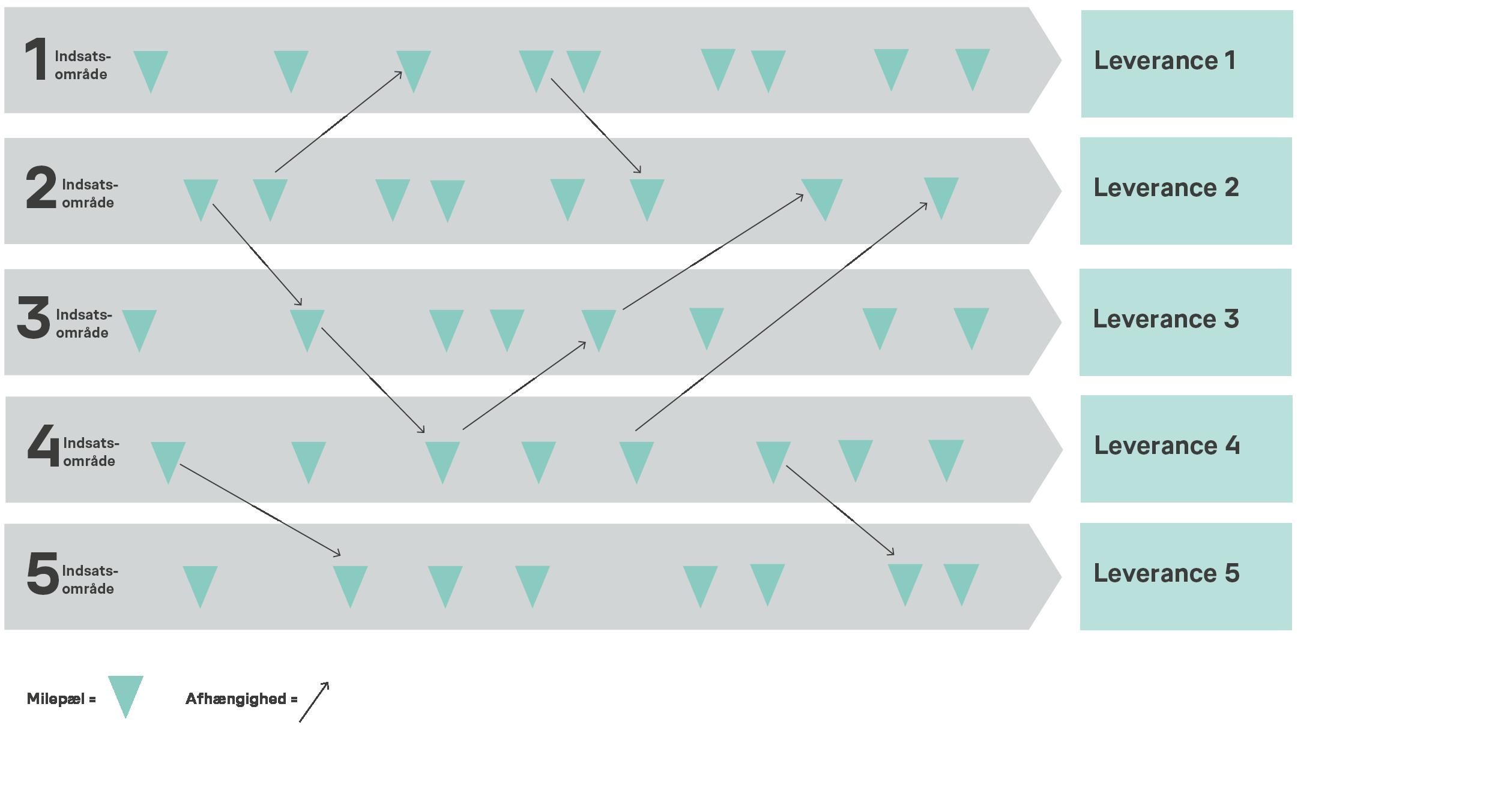 Projektplan med indsatsområder