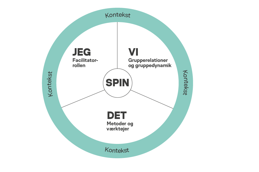 facilitatorhjulet