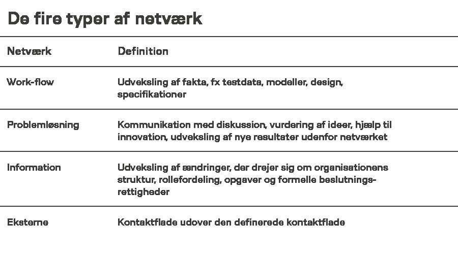 Typer netværk