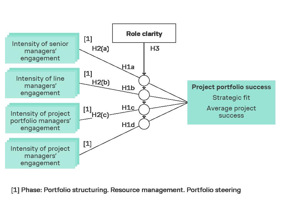 Linjeledernes engagement i projekter