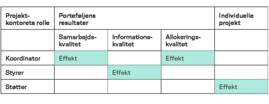 Projektets tre roller