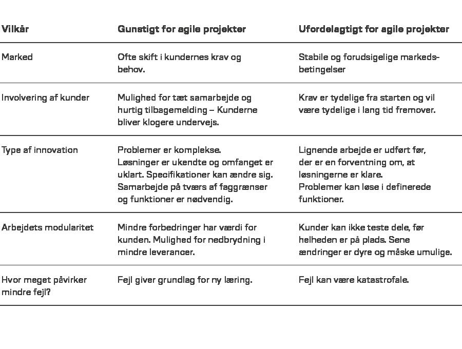 Vilkår for agile projekter