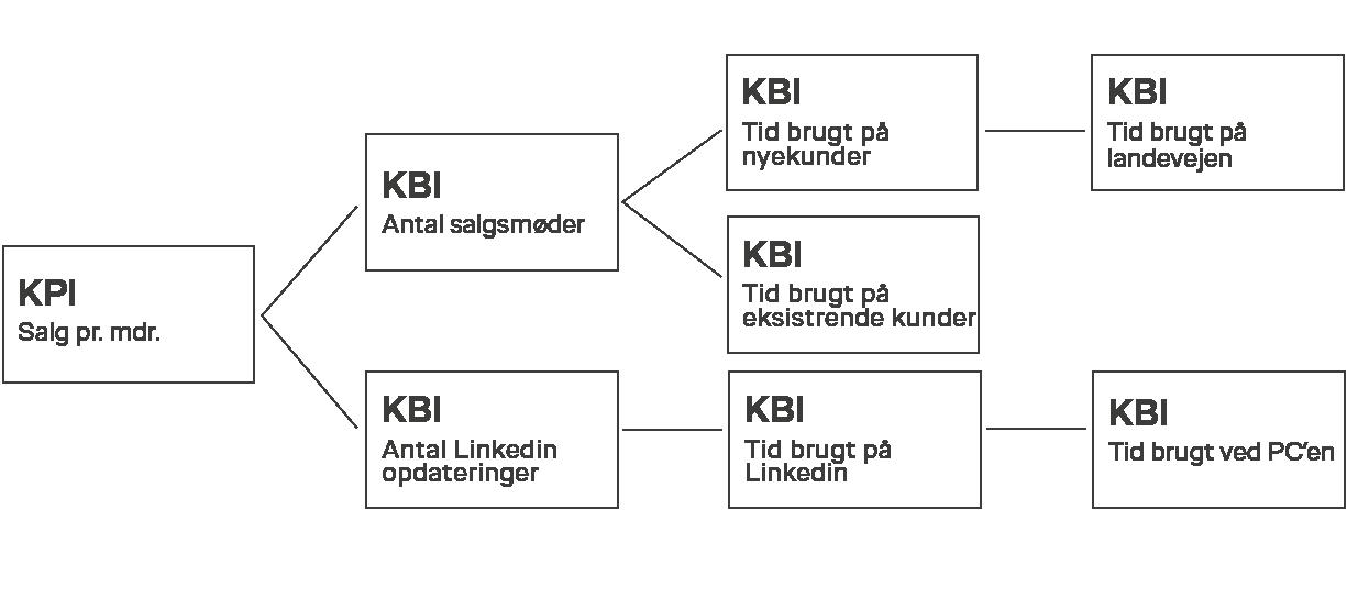 kbi-digitalisering-smelter-det-org-isbjerg