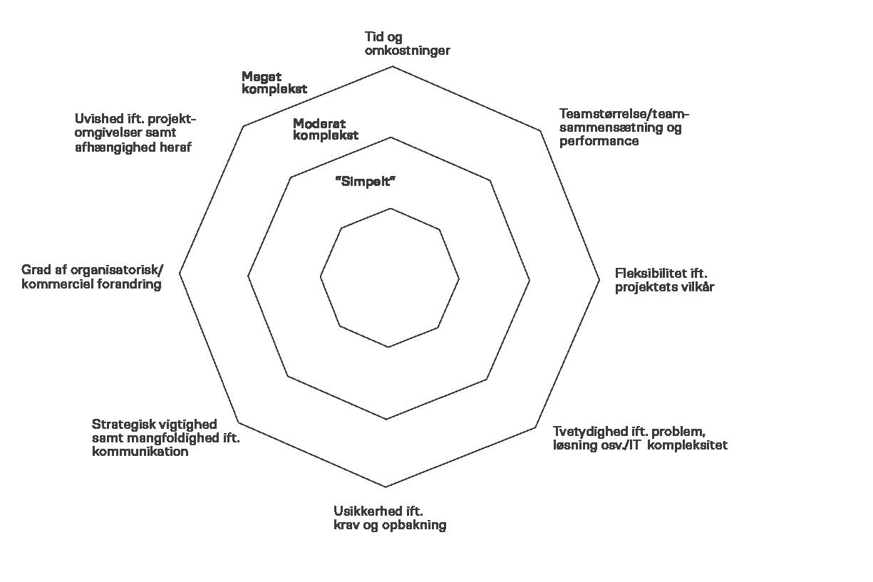 kompleksitetsmodellenNY