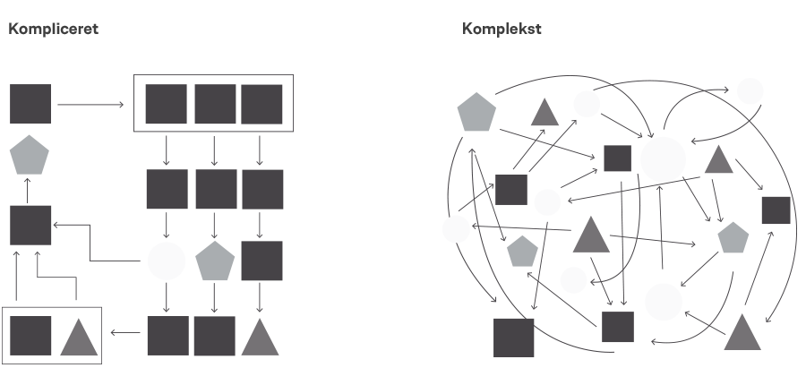 kompliceret-eller-komplekst-figurNY