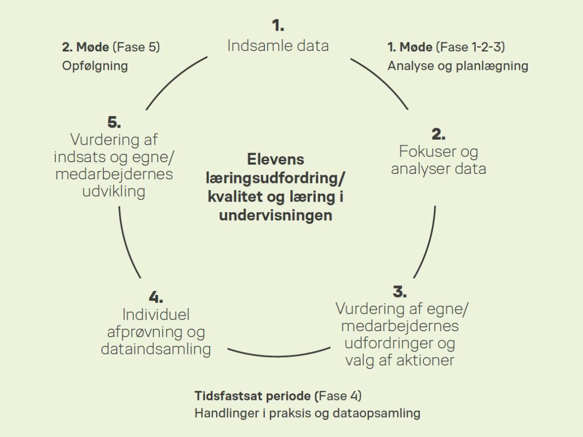 Læringscirklen | Professionelle læringsfællesskaber
