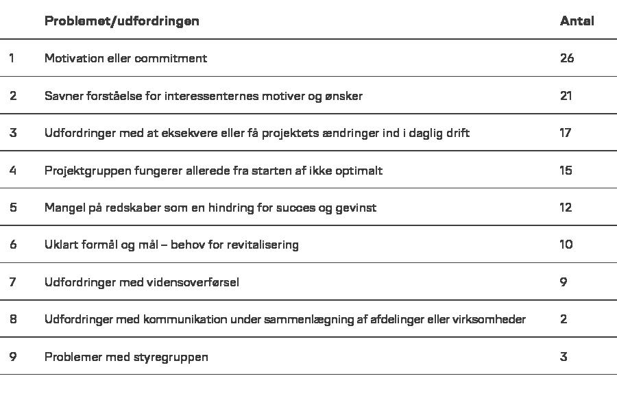 projektledere-der-oplever-bestemte-udfordringer-2019