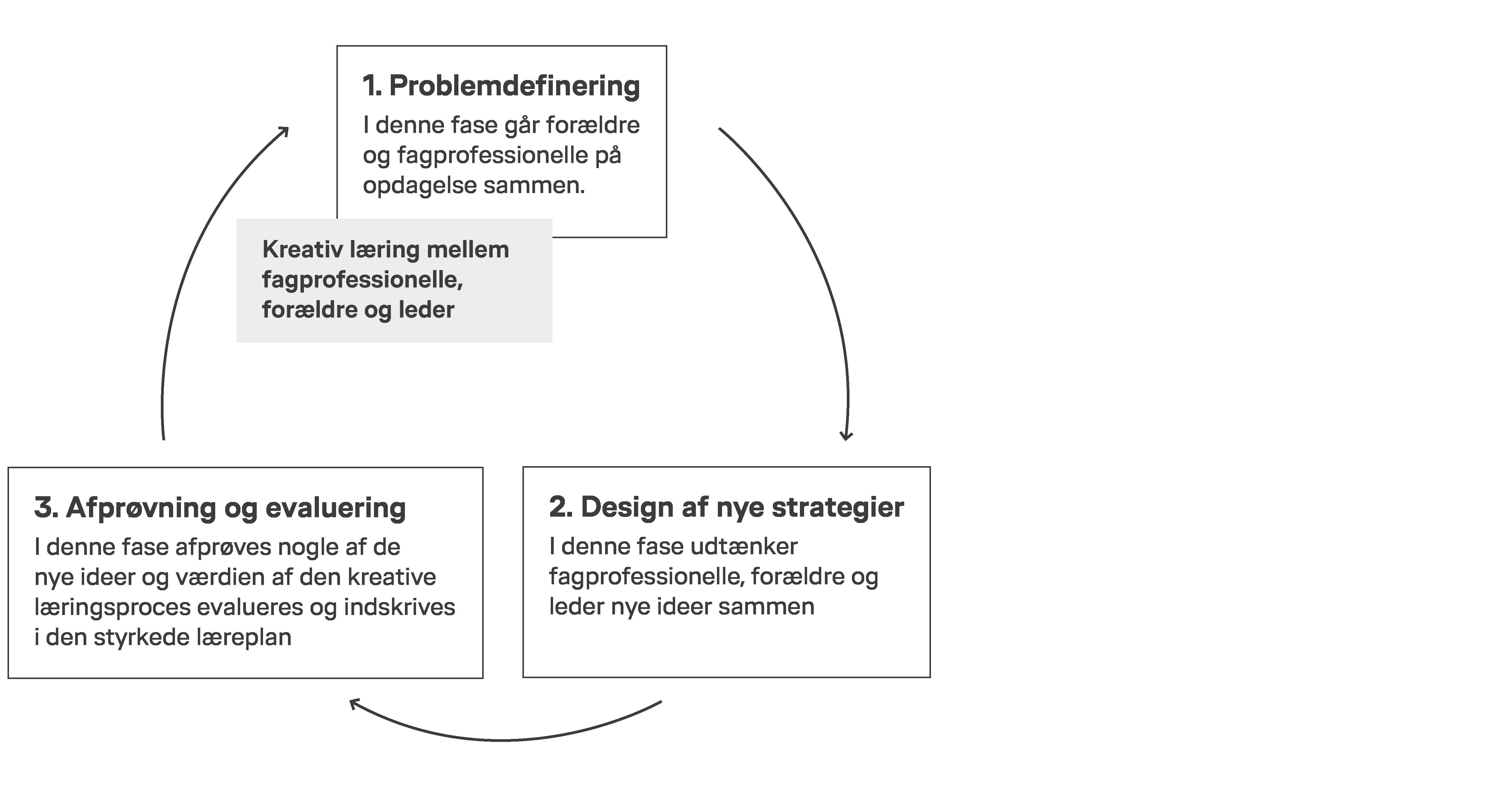 Model: Udvikling af læringsfællesskaber i dagtilbud – et nyt samarbejde med forældre